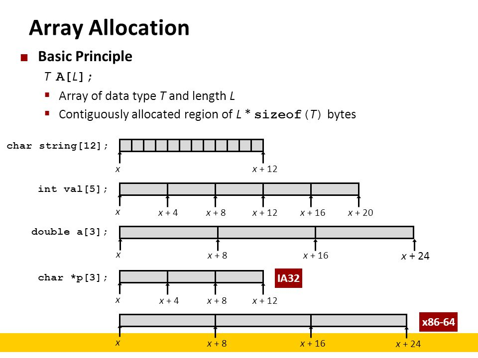 Array Allocation Basic Principle T A[L];